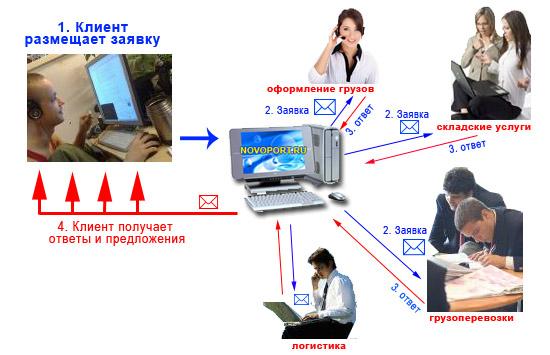 Работа в системе 'Биржа